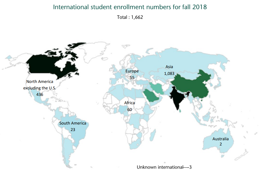 International student enrollment